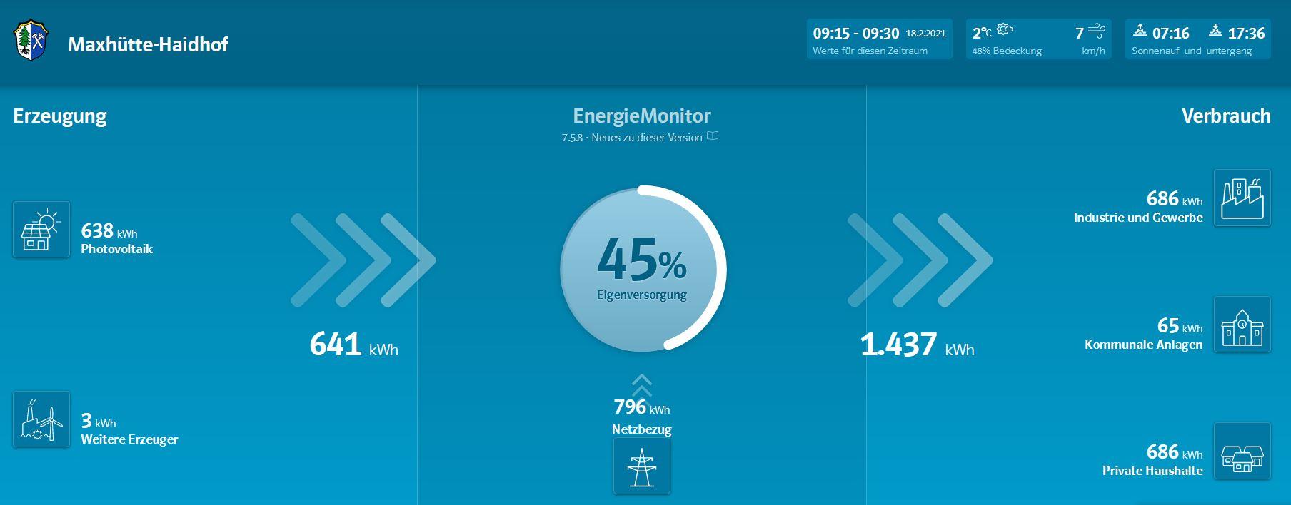 Energiemonitor Maxhütte-Haidhof